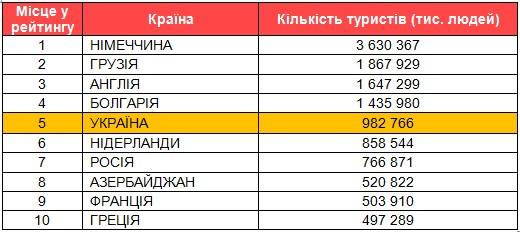 Україна зайняла 5 місце у рейтингу ТОП-10 країн-лідерів турпотоку до Туреччини за період січень-жовтень 2016 року, показавши приріст 51,85%